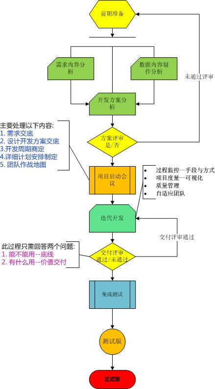 敏捷开发流程.png